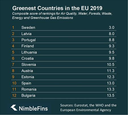 Sweden and Latvia - the greenest countries in the EU